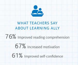 Teacher success rates with Learning Ally are 76% improved reading comprehension, 67% increased motivation, and 61% improved self-confidence