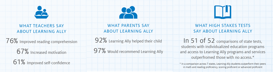 Statistics on Learning Ally success rates